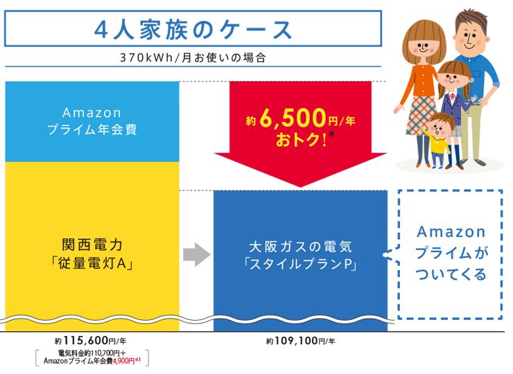 Amazonプライムの年会費を大阪ガスが負担